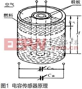 测量飞机油量的电容式传感器设计