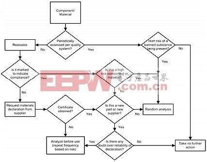 图:测试决策流程图