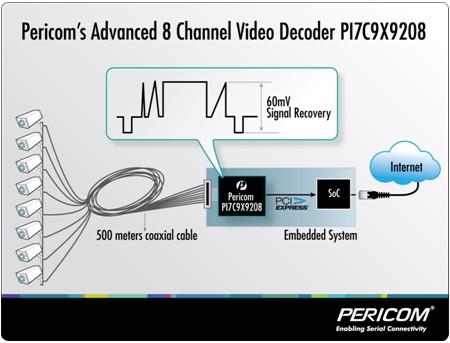 Pericom推出系列视频解码器产品