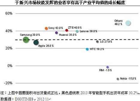智能型手机2013年成长倚赖新兴市场中低价区间-Top 10排名将大幅变动