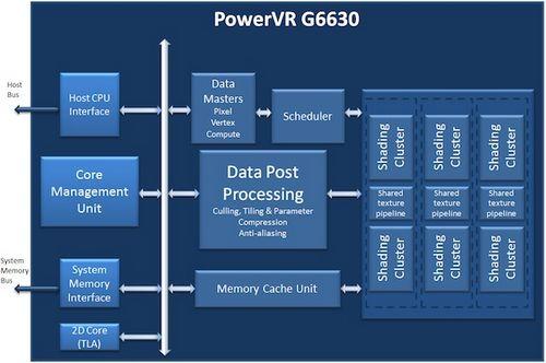 PowerVR G6630移动设备GPU发布