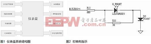 μC/OS-II平台电动汽车仪表盘的设计与实现