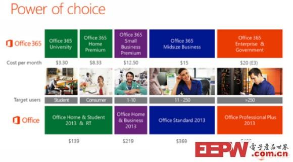 微软Office 2013定价及版本细节曝光