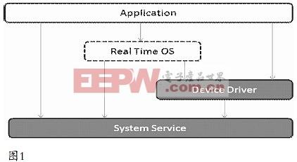 嵌入式软件中延迟回调的设计和应用