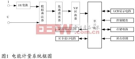 单相电子式预付费电度表设计