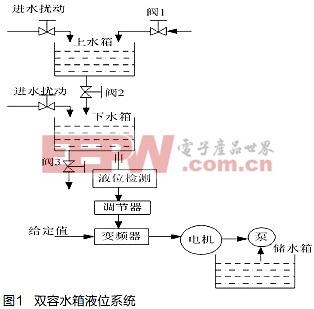 > 模糊pid控制在双容水箱中的应用    图1所示为双容水箱液位系统.