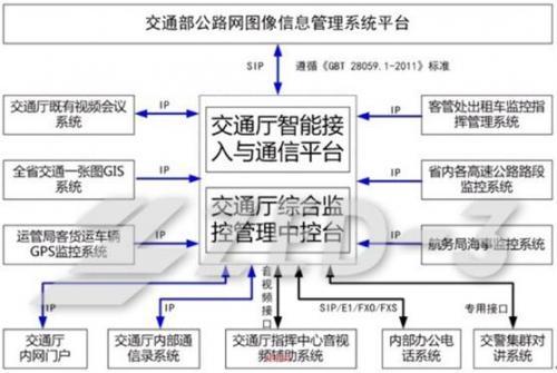 交通行业通讯信息对新技术的设计和应用