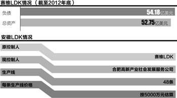 赛维LDK:资产20亿负债 30亿光伏业无人接盘