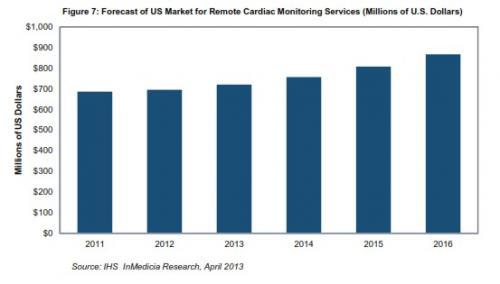 美国远程心脏监控市场到2016年将增长25%以上