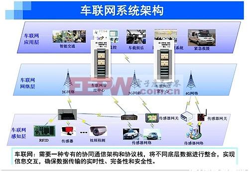 车联网如何结合视频录像传输功能