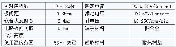 京瓷新开发0.35mm电路板对电路板连接器
