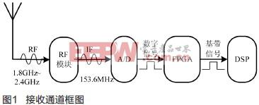 高性能数字接收机FPGA设计