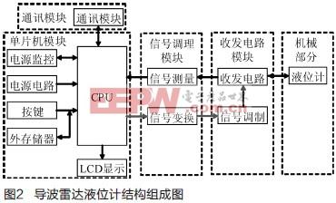 采用MSP430430FF149149单片机的导波雷达液位计v导波需书籍什么ui设计教程图片