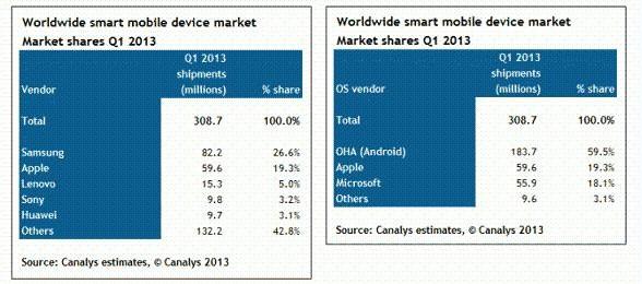 全球智能移动设备市场安卓占近6成