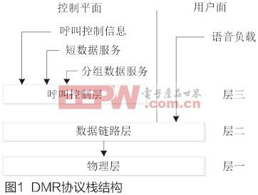 基于USRP的DMR物理层研究和验证系统实现