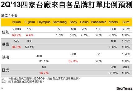 2Q\'13台DSC出货将续年减44% 全球消费型DSC市场恐跌至7,800万台