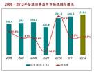 中国功率器件市场发展回顾与展望