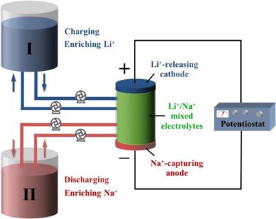 中科院水系离子电池研究取得进展
