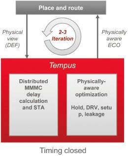 Cadence:Tempus时序签收加速SoC设计