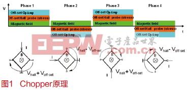 霍尔速度传感器原理及算法介绍