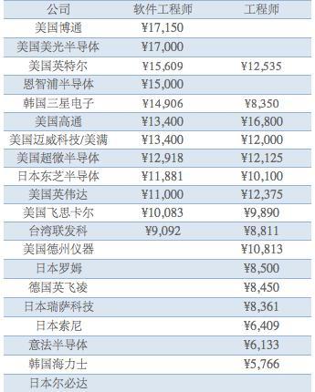 全球半导体20强的工程师薪水如何?