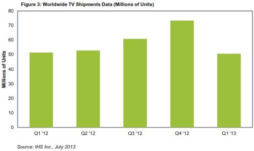 中國仍然是全球最大的電視市場;全球第一季度出貨量下降