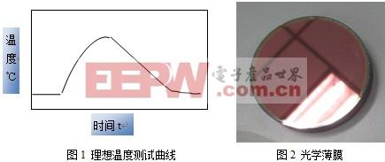 TC-08温度记录仪在光学薄膜激光量热吸收测试的应用