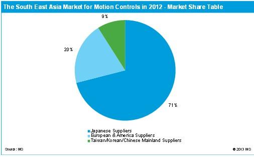 为什么日系厂商在东南亚运动控制市场上表现出色?