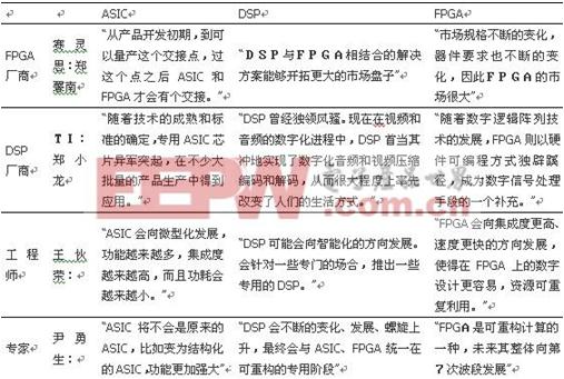 三国杀之FPGA与ASIC、DSP全面大比拼