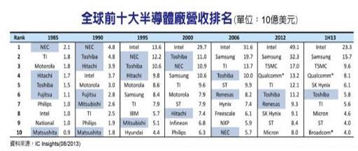 2013年前十大半导体厂排名 日本急剧衰落