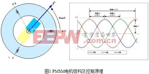 基于TC1782的永磁同步电机控制系统