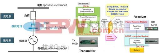 揭密无线充电技术