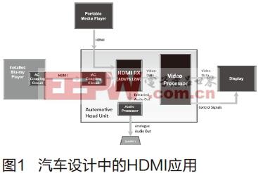 在汽车行业中应用HDMI技术