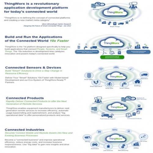 ThingWorx立足M2M应用开发平台市场