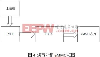 FPGA设计经验谈