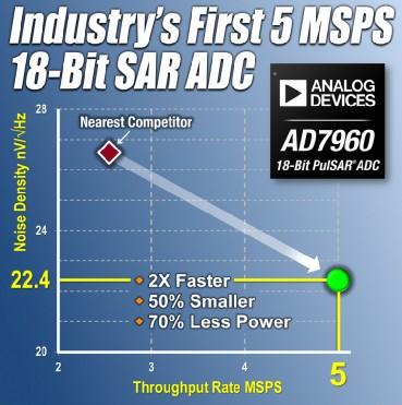ADI推出业界最快的18位SAR模数转换器AD7960