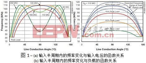 通过集成式解决方案进一步简化PFC电路的设计