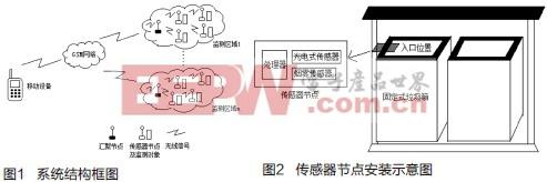 基于WSN和GSM的城市垃圾智能监测系统设计