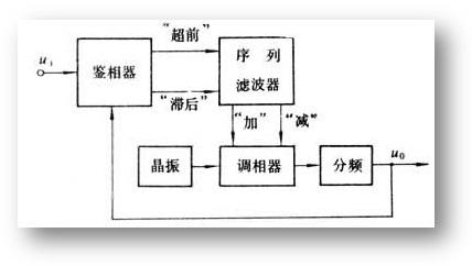 STM32再学习——时钟初始化