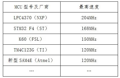 谁是业界速度最快的 Cortex-M 微控制器?
