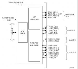 FSMC使用之外扩RAM的妙用