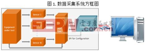 通用接口USB3.0设备控制器的优势