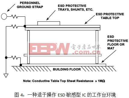 别让ESD危害了你的电子器件