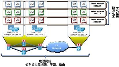 网络虚拟化卸载技术在优化NVGRE性能方面的优势