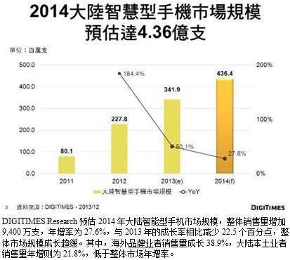 2014年大陆智能型手机市场将达4.36亿支