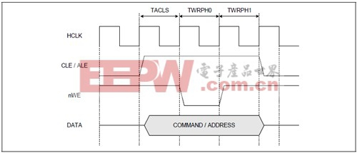 ARM11 S3C6410系列教程之四:NANDflash操作