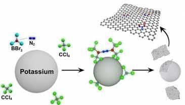 研究人员以硼/氮共掺杂实现石墨烯能隙