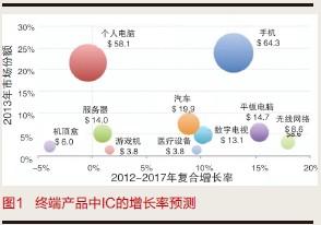 终端产品刺激半导体市场成长
