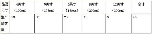 表1,2012年我国集成电路芯片生产线数量              数据来源:SICA,电子工业年鉴,信息产业年鉴