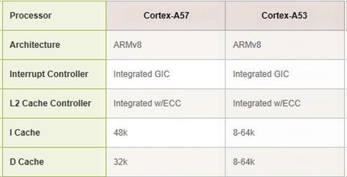 从ARM7,ARM9到Cortex-A7,A8,A9,A12,A15到Cortex-A53,A57